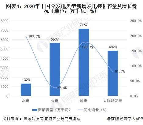 图表4:2020年中国分发电类型新增发电装机容量及增长情况(单位:万千瓦,%)