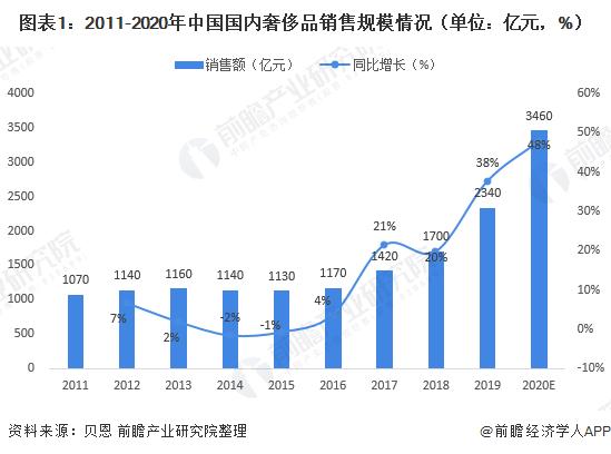 圖表1:2011-2020年中國國內奢侈品銷售規模情況(單位:億元,%)
