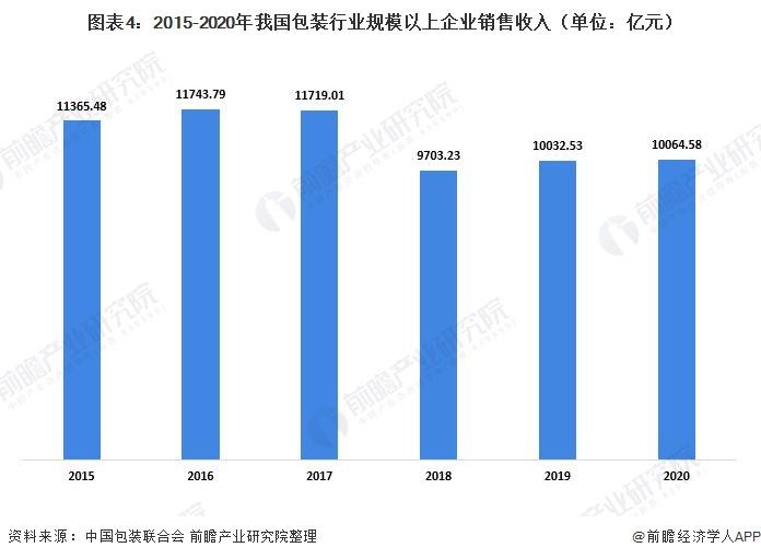 圖表4:2015-2020年我國包裝行業規模以上企業銷售收入(單位:億元)