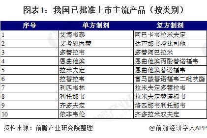 图表1:我国已批准上市主流产品(按类别)