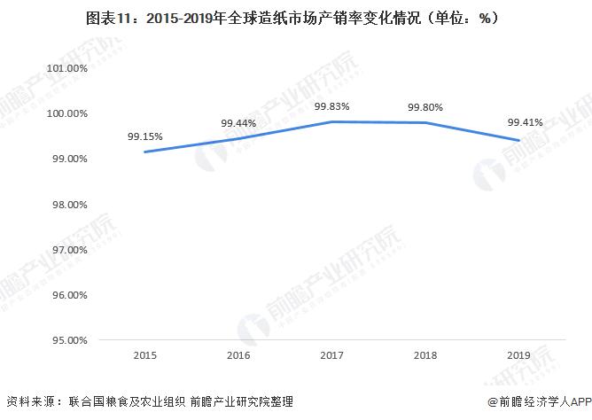 图表11:2015-2019年全球造纸市场产销率变化情况(单位:%)