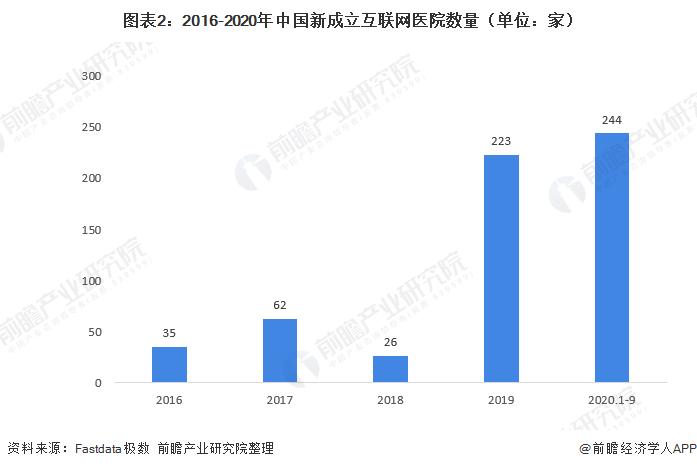 图表2:2016-2020年中国新成立互联网医院数量(单位:家)