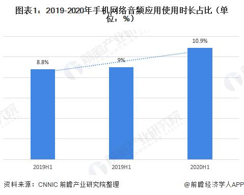 圖表1:2019-2020年手機網絡音頻應用使用時長占比(單位:%)
