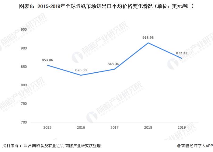 图表8:2015-2019年全球造纸市场进出口平均价格变化情况(单位:美元/吨)