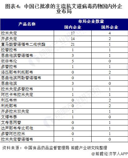 图表4:中国已批准的主流抗艾滋病毒药物国内外企业布局