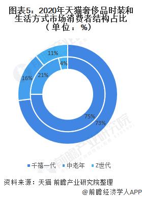 圖表5:2020年天貓奢侈品時裝和生活方式市場消費者結構占比(單位:%)