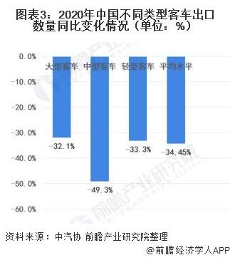 圖表3:2020年中國不同類型客車出口數量同比變化情況(單位:%)