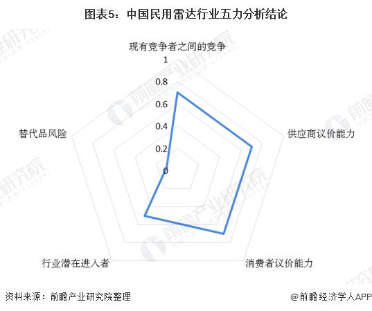 圖表5:中國民用雷達行業五力分析結論
