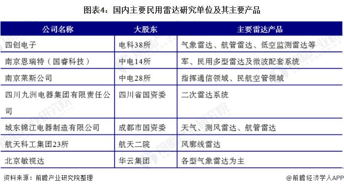 圖表4:國內主要民用雷達研究單位及其主要產品