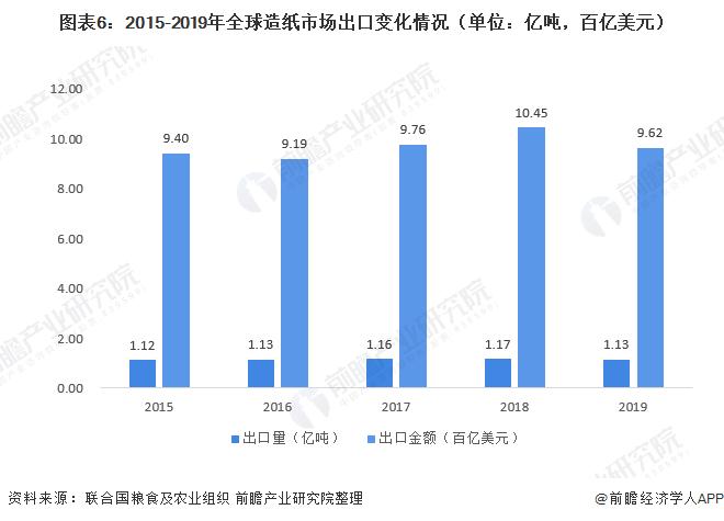 图表6:2015-2019年全球造纸市场出口变化情况(单位:亿吨,百亿美元)