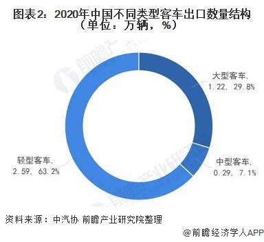 圖表2:2020年中國不同類型客車出口數量結構(單位:萬輛,%)