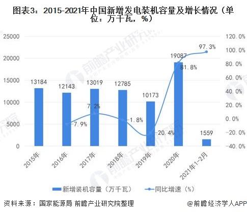 图表3:2015-2021年中国新增发电装机容量及增长情况(单位:万千瓦,%)