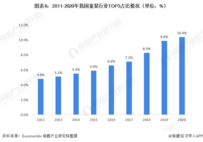 圖表6:2011-2020年我國童裝行業TOP3占比情況(單位:%)