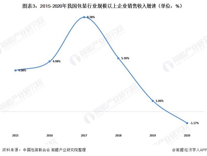 圖表3:2015-2020年我國包裝行業規模以上企業銷售收入增速(單位:%)