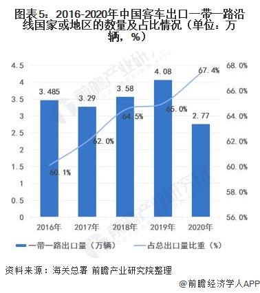 圖表5:2016-2020年中國客車出口一帶一路沿線國家或地區的數量及占比情況(單位:萬輛,%)