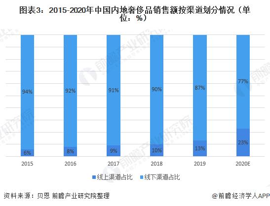 圖表3:2015-2020年中國內地奢侈品銷售額按渠道劃分情況(單位:%)