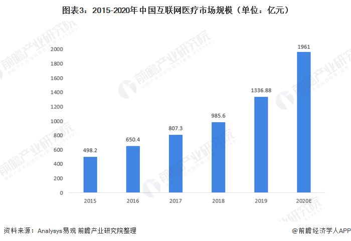 图表3:2015-2020年中国互联网医疗市场规模(单位:亿元)