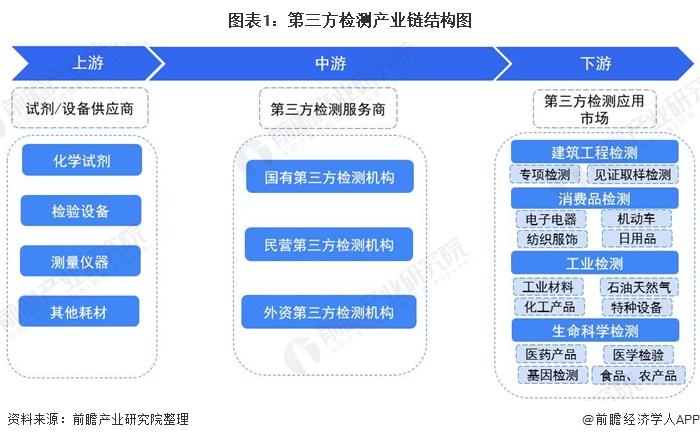 圖表1:第三方檢測產業鏈結構圖