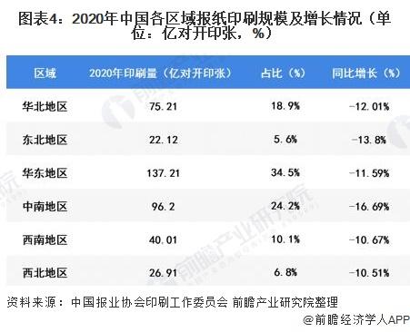 圖表4:2020年中國各區域報紙印刷規模及增長情況(單位:億對開印張,%)