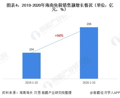 圖表4:2019-2020年海南免稅銷售額增長情況(單位:億元,%)