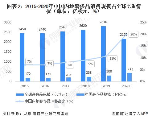 圖表2:2015-2020年中國內地奢侈品消費規模占全球比重情況(單位:億歐元,%)