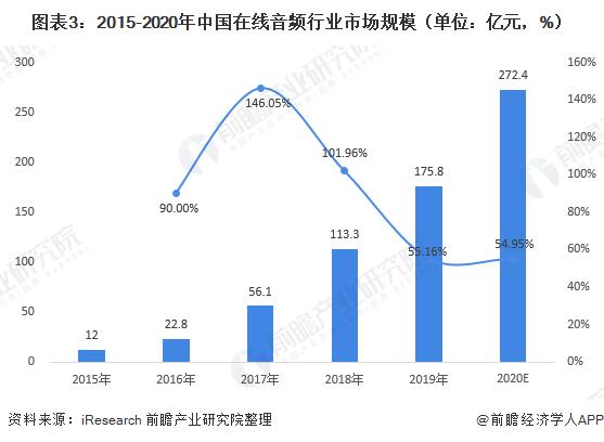 圖表3:2015-2020年中國在線音頻行業市場規模(單位:億元,%)