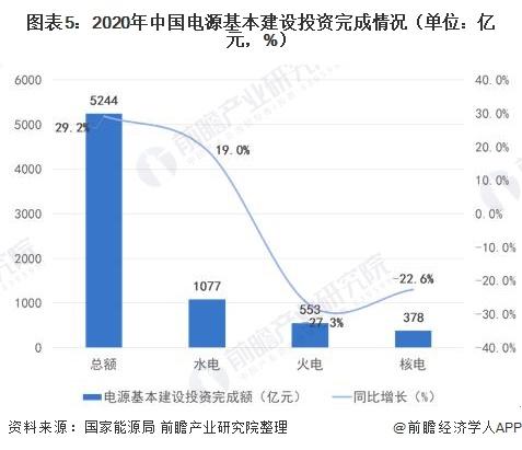 图表5:2020年中国电源基本建设投资完成情况(单位:亿元,%)