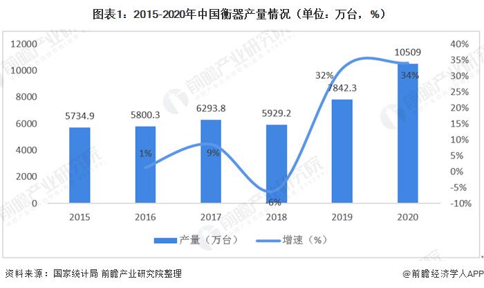 圖表1:2015-2020年中國衡器產量情況(單位:萬臺,%)