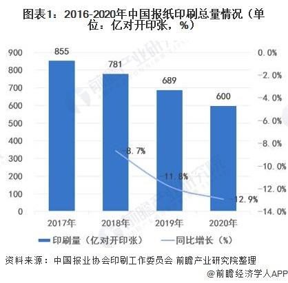圖表1:2016-2020年中國報紙印刷總量情況(單位:億對開印張,%)