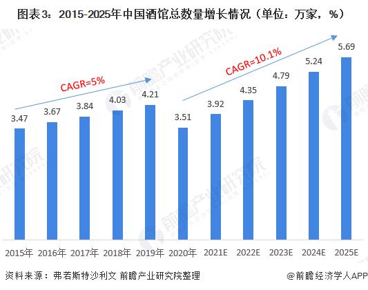 图表3:2015-2025年中国酒馆总数量增长情况(单位:万家,%)