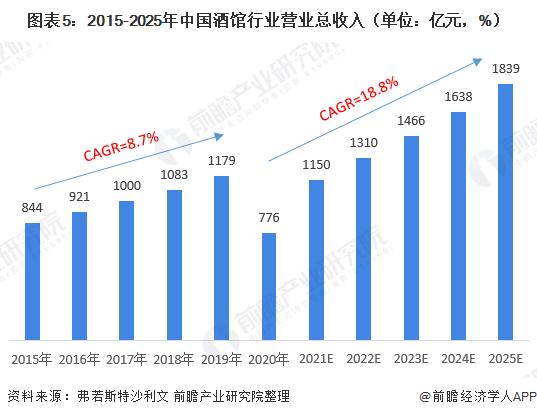 图表5:2015-2025年中国酒馆行业营业总收入(单位:亿元,%)