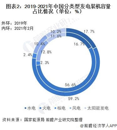图表2:2019-2021年中国分类型发电装机容量占比情况(单位:%)