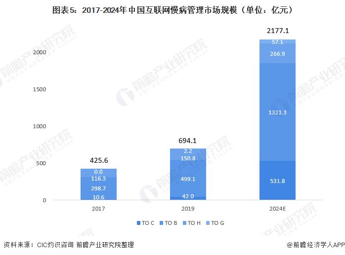 图表5:2017-2024年中国互联网慢病管理市场规模(单位:亿元)