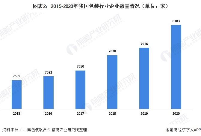 圖表2:2015-2020年我國包裝行業企業數量情況(單位:家)