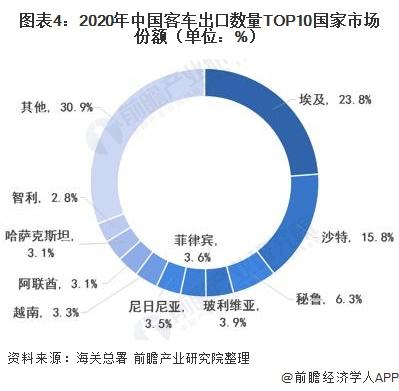 圖表4:2020年中國客車出口數量TOP10國家市場份額(單位:%)