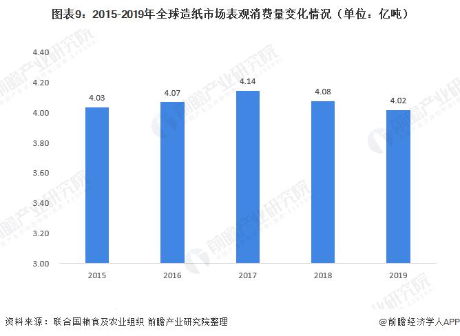 图表9:2015-2019年全球造纸市场表观消费量变化情况(单位:亿吨)