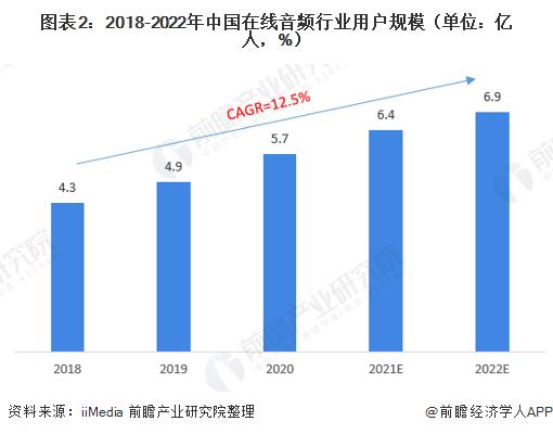 圖表2:2018-2022年中國在線音頻行業用戶規模(單位:億人,%)
