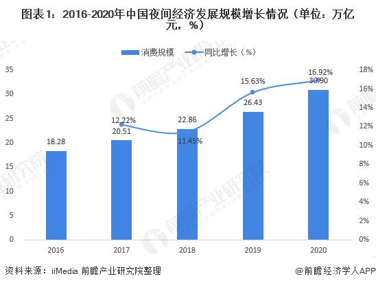 圖表1:2016-2020年中國夜間經濟發展規模增長情況(單位:萬億元,%)