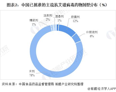 图表2:中国已批准的主流抗艾滋病毒药物剂型分布(%)