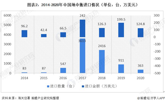 圖表2:2014-2020年中國地中衡進口情況(單位:臺,萬美元)