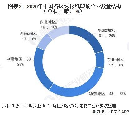 圖表3:2020年中國各區域報紙印刷企業數量結構(單位:家,%)