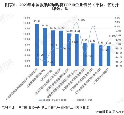 圖表5:2020年中國報紙印刷規模TOP10企業情況(單位:億對開印張,%)