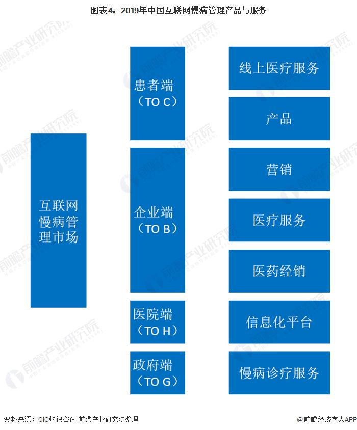 图表4:2019年中国互联网慢病管理产品与服务