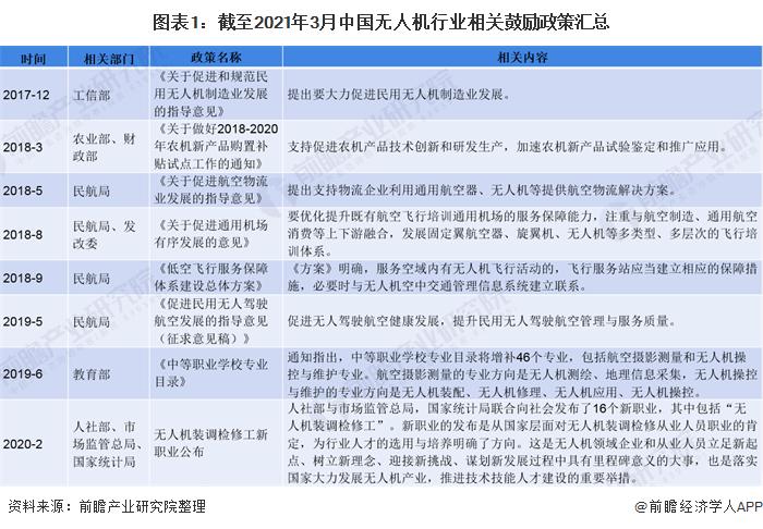 图表1:截至2021年3月中国无人机行业相关鼓励政策汇总