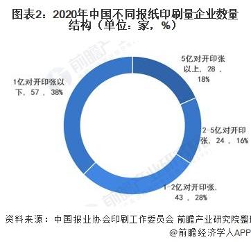 圖表2:2020年中國不同報紙印刷量企業數量結構(單位:家,%)