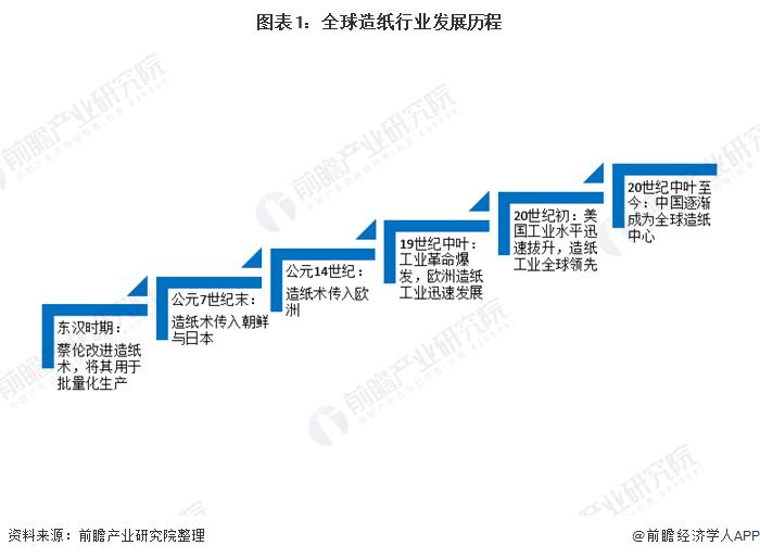 图表1:全球造纸行业发展历程