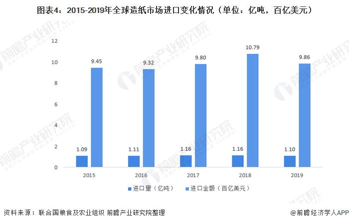 图表4:2015-2019年全球造纸市场进口变化情况(单位:亿吨,百亿美元)