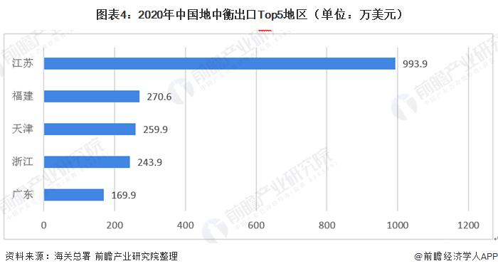 圖表4:2020年中國地中衡出口Top5地區(單位:萬美元)