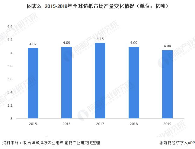图表2:2015-2019年全球造纸市场产量变化情况(单位:亿吨)