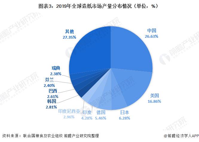 图表3:2019年全球造纸市场产量分布情况(单位:%)